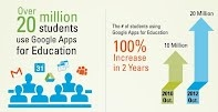 GoogleApps in Education